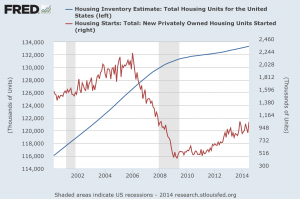 Housing Inventory vs. Housing Starts through Q3 2014
