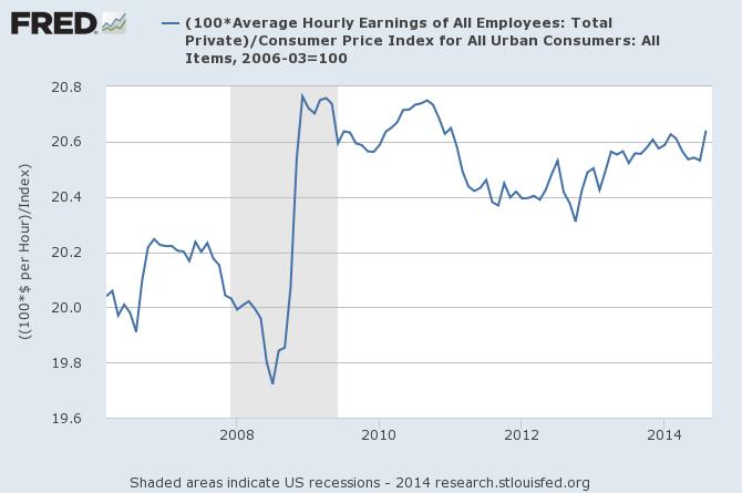 5.9% Unemployment – But Where's Your Raise?