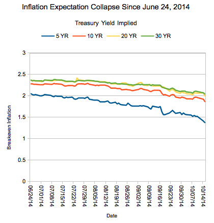 The Sudden Collapse of Inflation Expectations