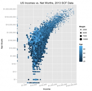 The correlation between income and net worth, 2013 SCF data