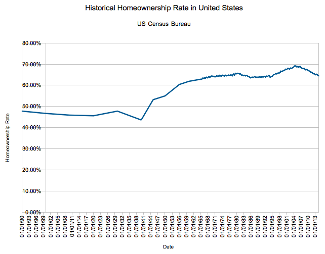 [Image: historical_homeownership_1890_present_USA.png]
