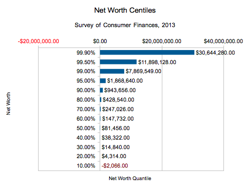 Net worth in the united states for many percentiles in 2013