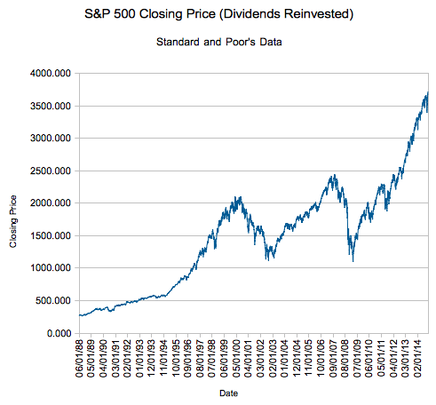 How Early Could You Have Called an Overbought Stock Market?