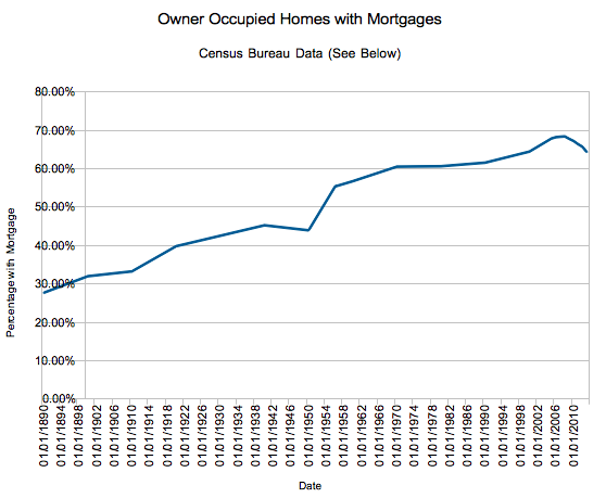 Mortgage Status of Owner Occupied Homes, 1890 - Present (History of the 30 Year Mortgage)