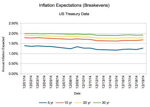 My, How Inflation Expectations Have Fallen in December 2014!