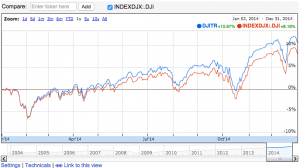 2014 Dow Jones Industrial Average Return: Index vs. reinvested dividends