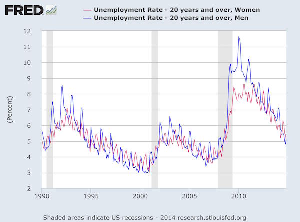 The Male-Female Unemployment Gap, Revisted