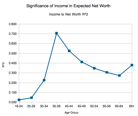 Income to Net Worth R^2 by Age Group, 2013, United States