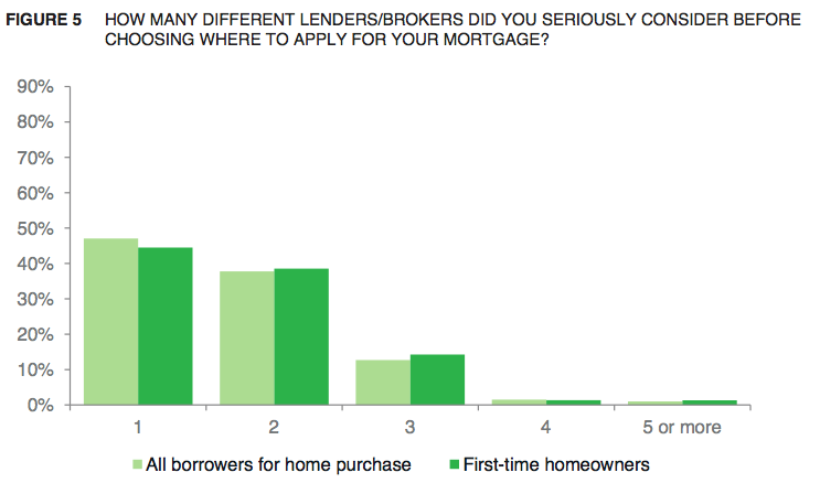 CFPB's report on if mortgage seekers shop around.