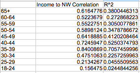 Correlation of Wealth and Income by Age Group, 2013 Federal Reserve Data