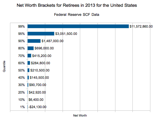 The Net Worth of American Retirees