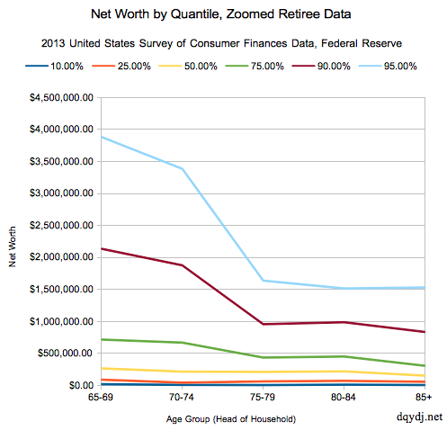 Detailed retiree wealth drawdown data for 2013 SCF Federal Reserve Data