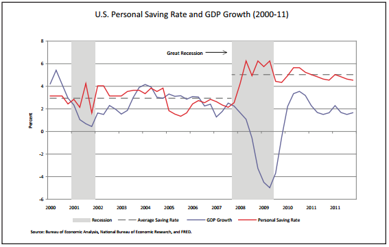 St. Louis Fed graph on GDP vs Savings Rate