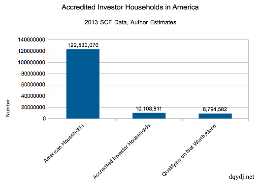 2013 SCF Data on accredited investors in United States