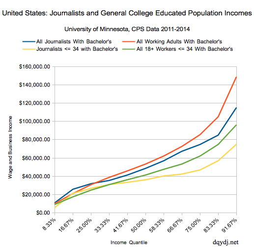 Should You Aspire to be a Journalist?  Incomes for Journalists, Young and Old