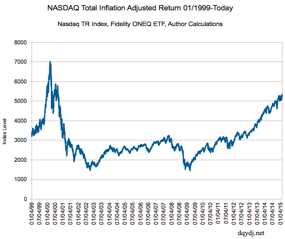 NASDAQ inflation real return