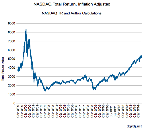 Is the NASDAQ Back to Its Record High Yet?  (2015 Edition)