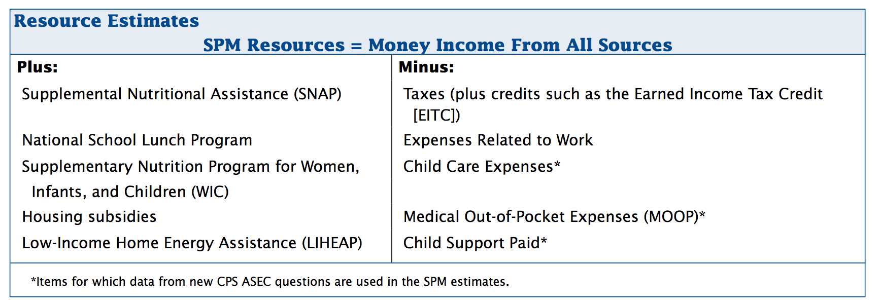 Census SPM calculation of total resources