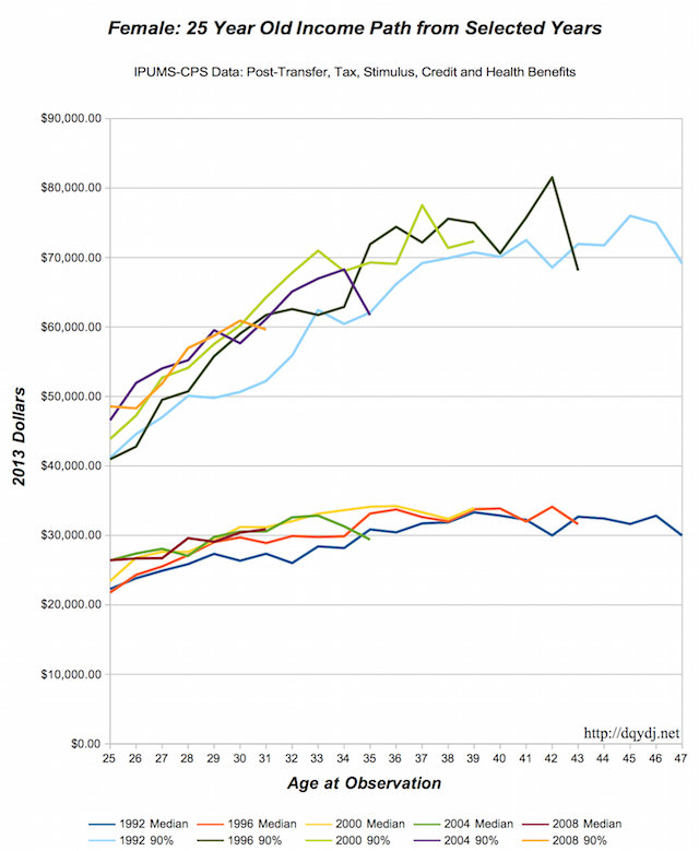 Female career income change from 25 years old in various years.