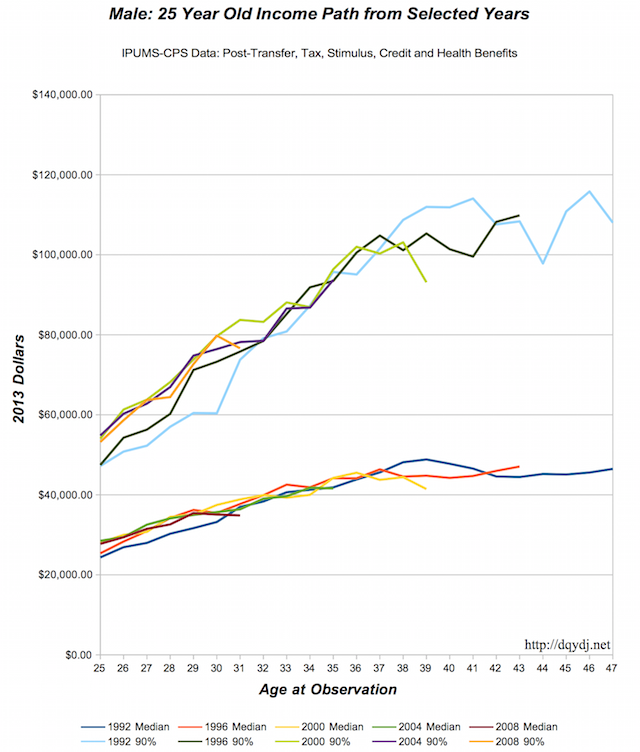 Male career income change from 25 years old in various years.