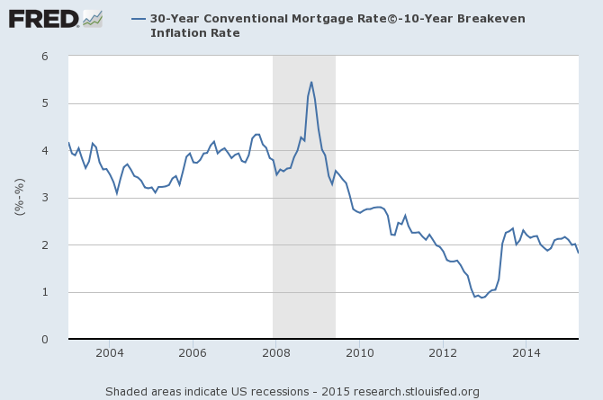 Mortgage Rates versus Inflation Expectations