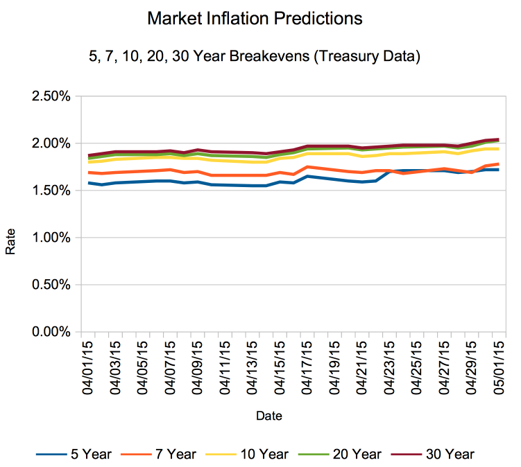 Market Predictions of Future Inflation, As of May 2015