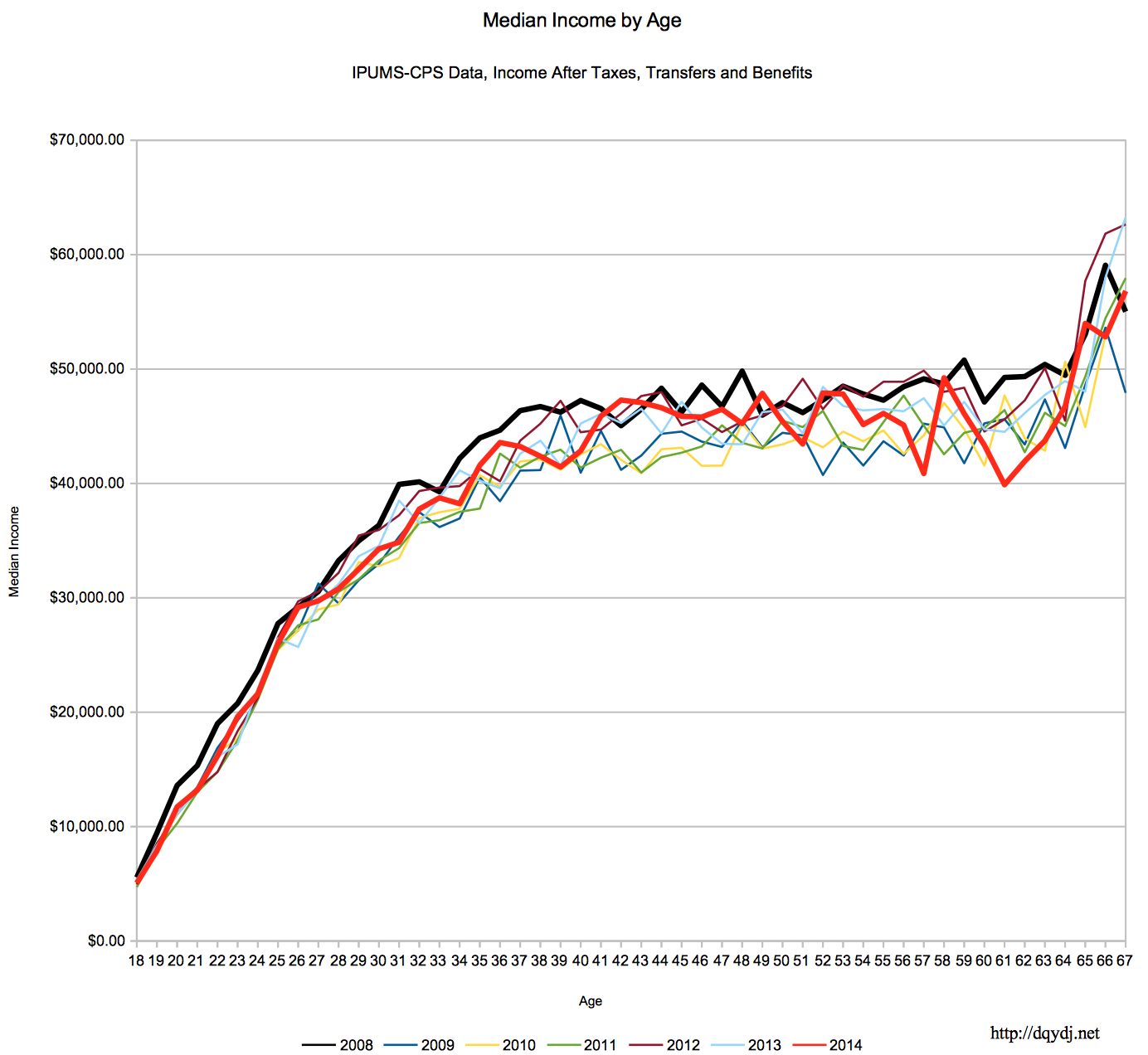 """Male Median and 90th Percentile Earnings Since the """"Great Recession"""""""