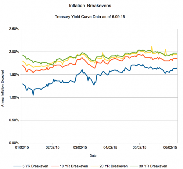 Inflation Expectations and Yields Take a Turn