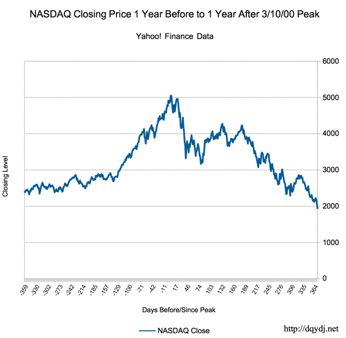 How Does the China Stock Market Compare to the United States Technology Bubble?