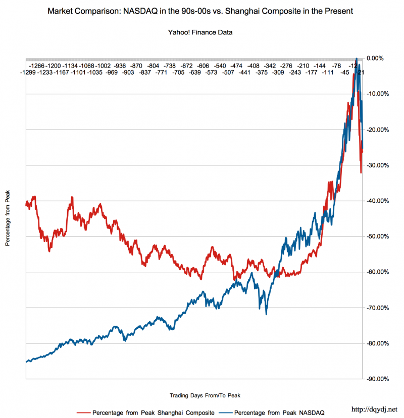 A Longer Run, Zoomed Out Comparison of the NASDAQ during the Tech Bubble vs. the Shanghai Composite in the Present Day