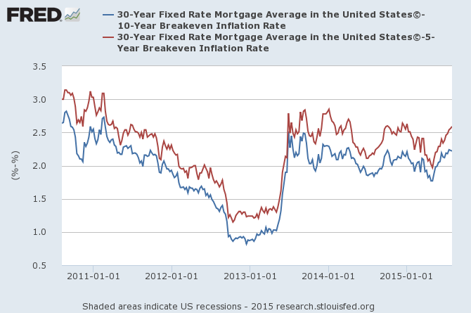 30 Year Mortgages vs. 10 and 5 Year Inflation Breakevens