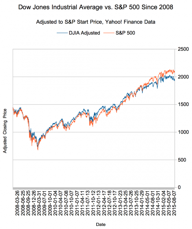 Dow Jones Industiral Average vs S&P 500 divergence since 2008