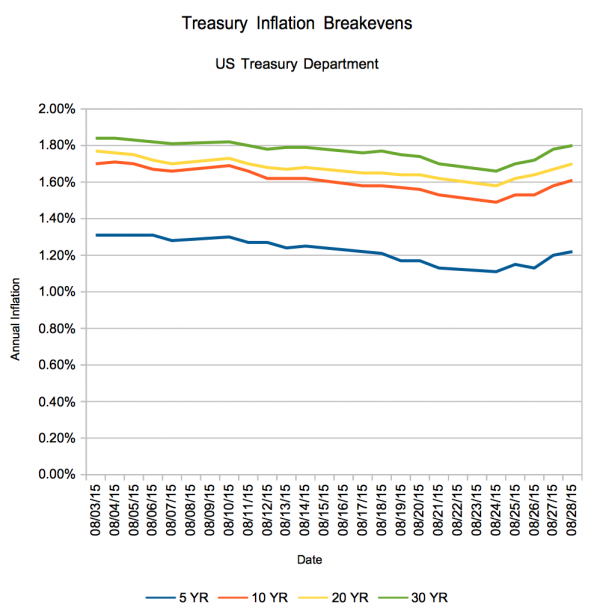Inflation Expectations for the End of August 2015