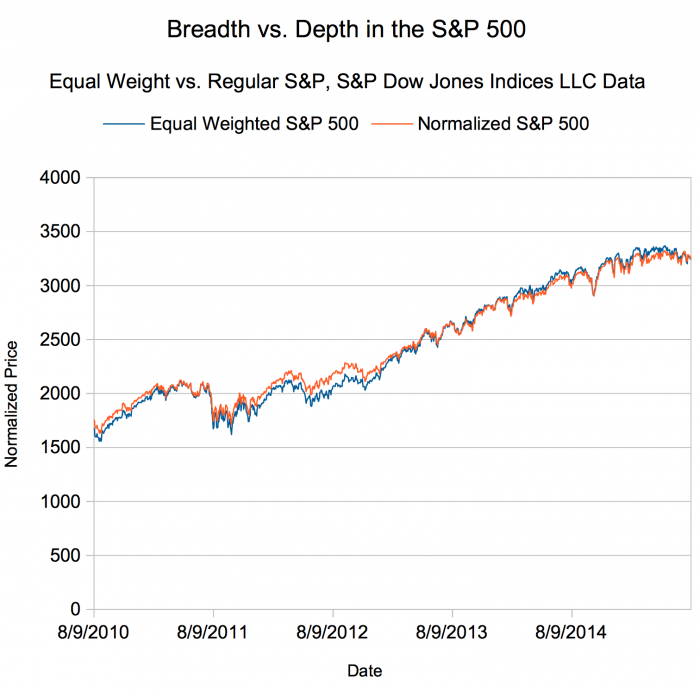 Breadth vs. Depth in the Market Indices