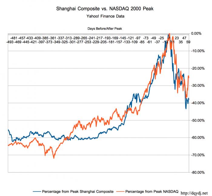 Shanghai Composite vs. NASDAQ in 2000