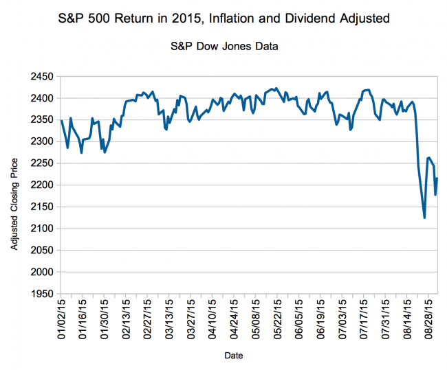 Inflation Adjusted, Dividend Reinvested Returns on the S&P 500 In 2015 (Through September)