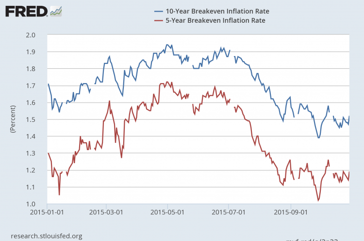 5 and 10 Year Inflation Breakevens in October 2015