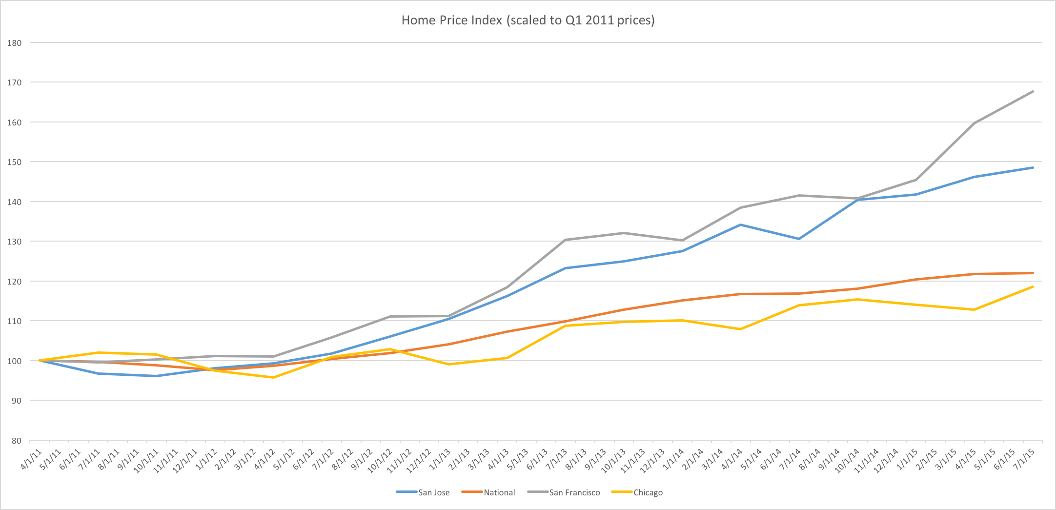 https://ycharts.com/indicators/categories/house_prices