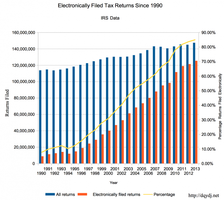 How Electronic Tax Returns Have Become the US Standard In the Last Generation – 1990-2013