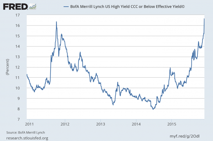The Rapid Rise of Low Rated Bond Yields