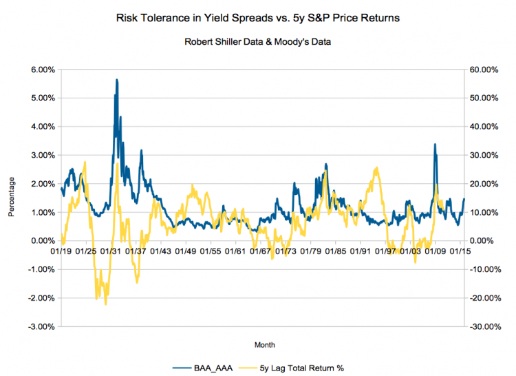 Can Bond Spreads Predict Stock Returns?