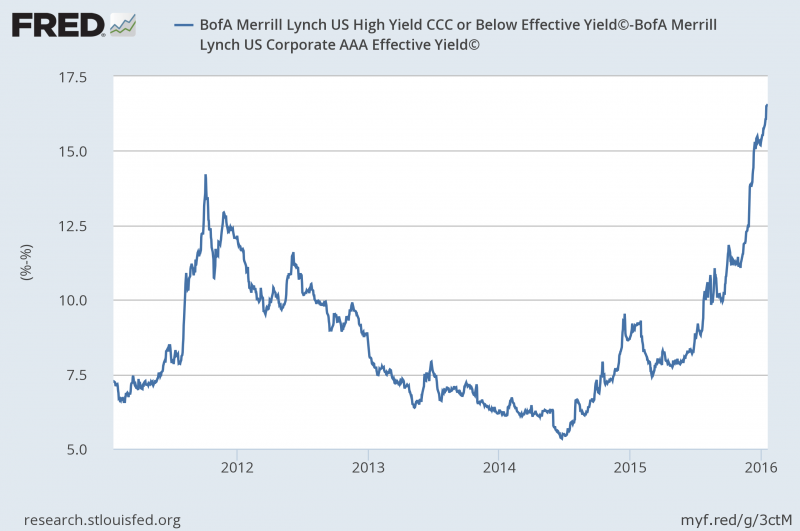 CCC- AAA Yield Spread through January 2016