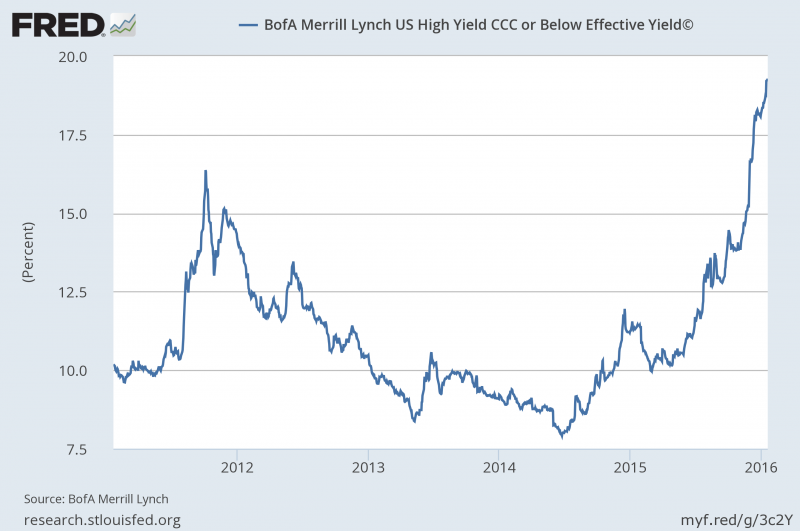 High Yield Bond Spreads: A Rocket Ship to Safety