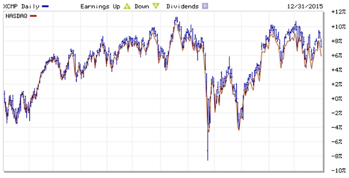 2015 NASDAQ Dividend Reinvested Return