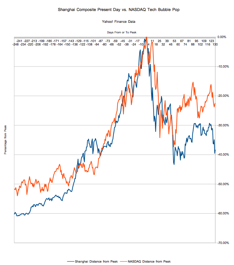 Updated: The Shanghai Composite Versus the Bubble-Era NASDAQ of 2000