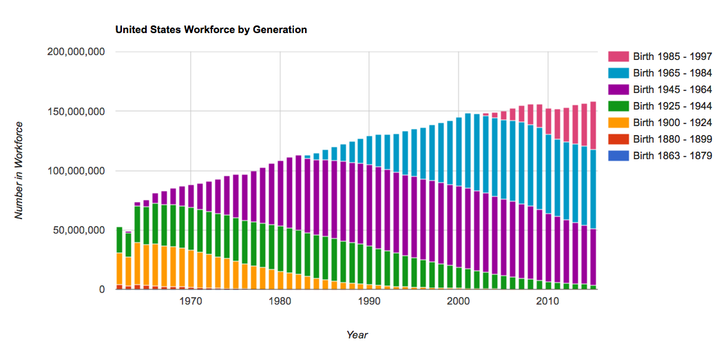 Makeup of the US Workforce by Generation, 1962-2015: a Calculator