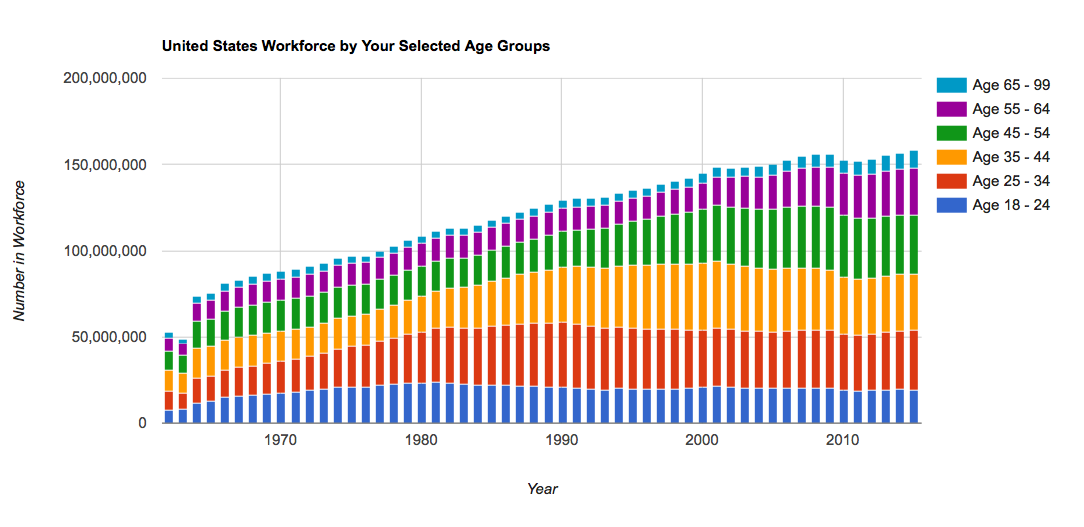 Who Makes Up the Workforce, by Year and Age?  1962-2015 – A Calculator