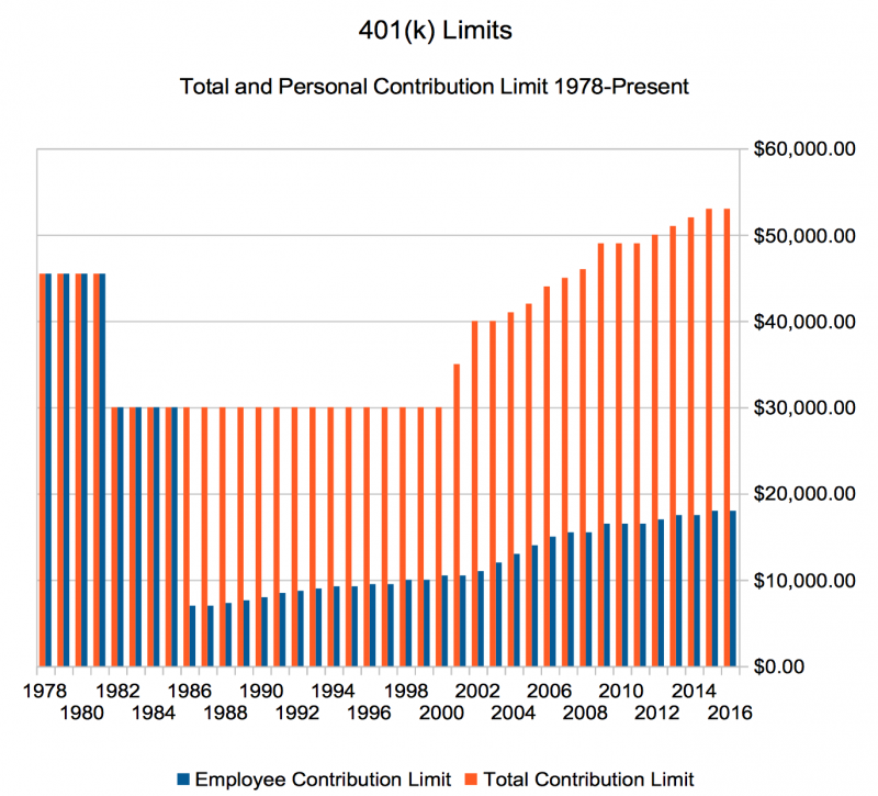 The Complete History of the 401(k) Contribution Limit