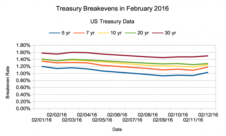 Inflation Expectations in Mid February, 2016