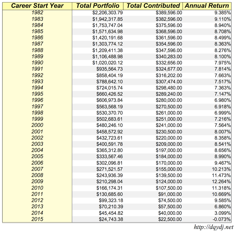 A chart showing the effects if you always maxed out your 401(k)